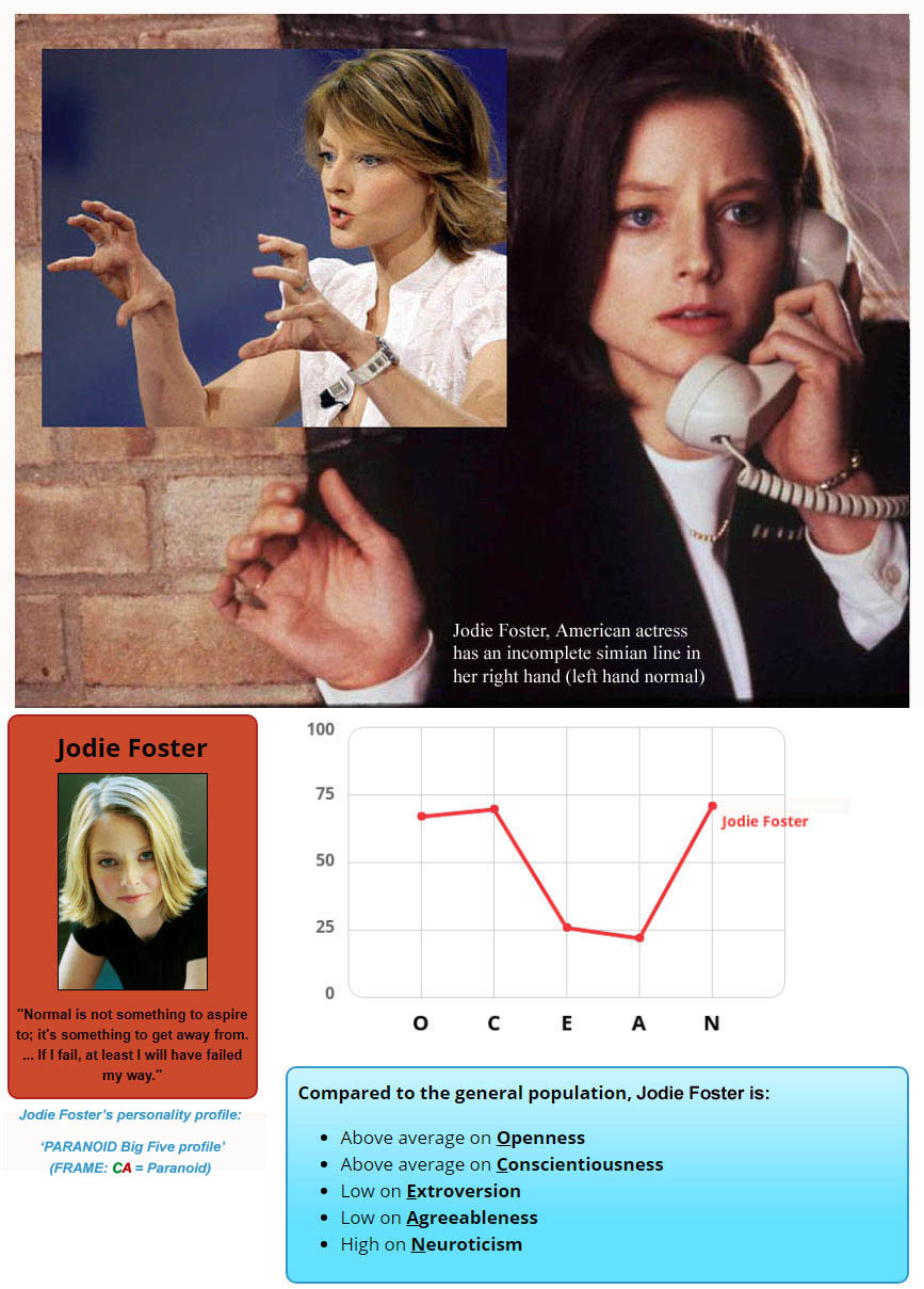 Jodie Foster's hands (with 1 simian line) + her Big Five personality profile! Jodie-foster-simian-line-right-hand-big-five-personality-profile