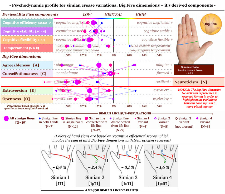 Simian Line / Single Transverse Palmar Crease Psychodynamic-profile-simian-crease-variations-simian-line