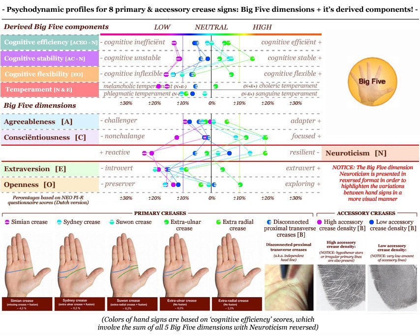 Hands & the Major Factor of Personality! Psychodynamic-profiles-major-creases-accessory