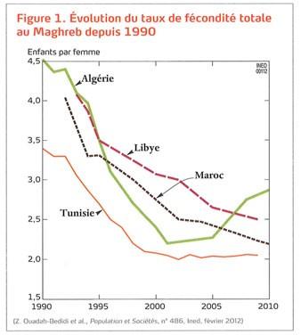 Croissance démographiqueOù va l'humanité ? Fecondite-maghreb
