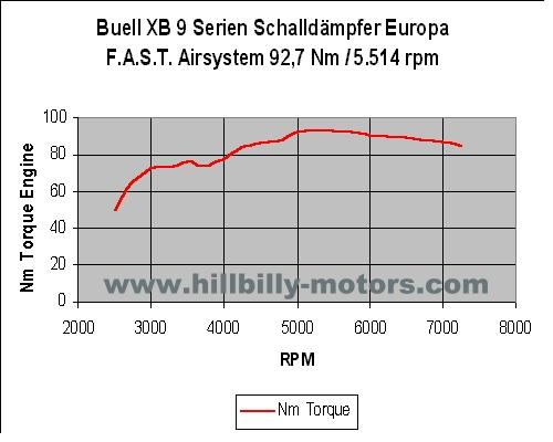 [XB] Fast pour les pauvres - Page 10 XB9_Europe_Exhaust_FASTTorque