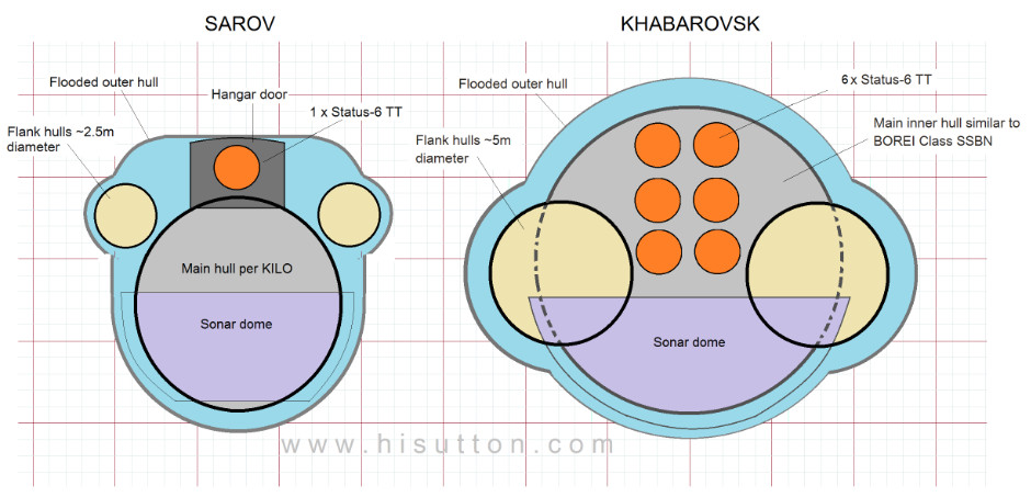 """Poseidon"" Nuclear-armed Underwater Drone Kanyon_CrossSection"
