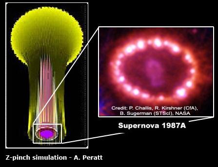 L'univers électrique  Z-pinch%20diagram