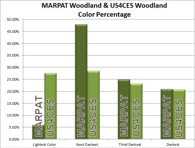 Camos norteamericanos: actuales y los próximos - Página 2 MARPAT-US4CES