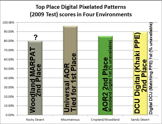 Camos norteamericanos: actuales y los próximos - Página 2 Top-Place-Digital-Patterns-2009