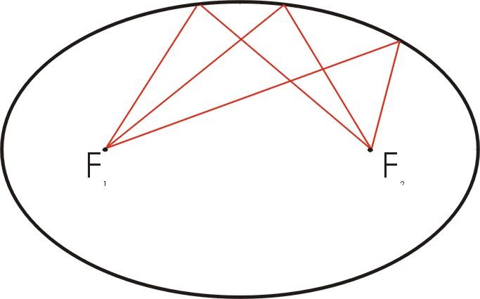 Cruz orlada, teorias del origen y desarrollo Elipse