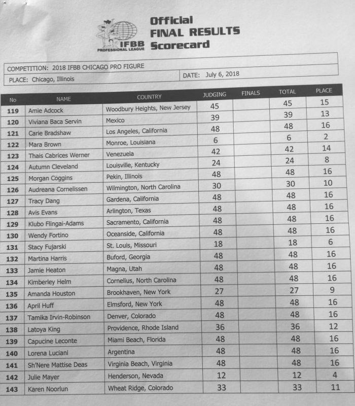 2018 Wings of Strength Chicago Pro!! 2018chicago_resultsfig11
