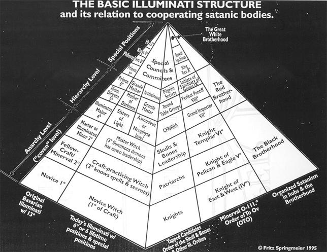 13 Illuminati Bloodlines Illuminati-bloodlines-Pyramid