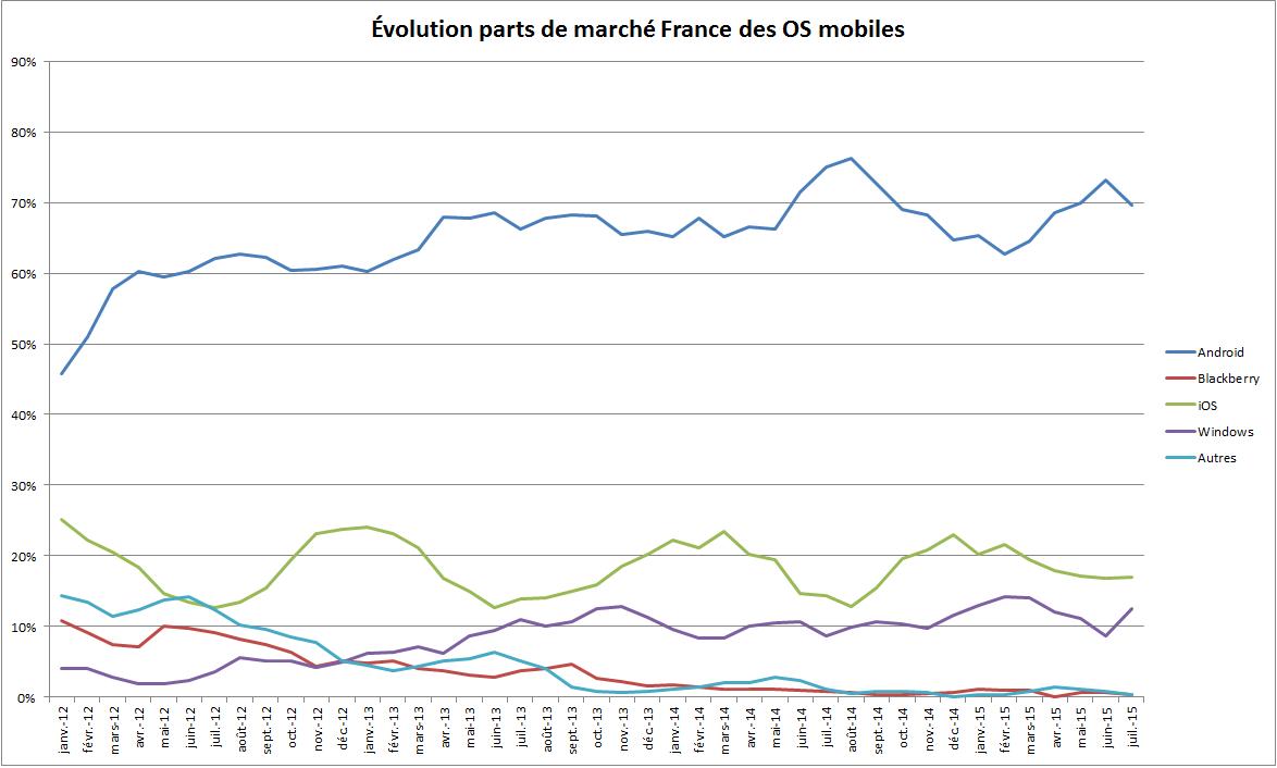 Évolution parts de marché OS mobiles en France depuis Janvier 2012 144172351760257