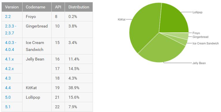 [FIL ROUGE] Statistiques fragmentation Android - MAJ 06/04/2016 14442245767185