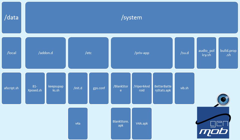 [TUTO SCRIPT ROM] Créer un Zip flashable pour ajouter / supprimer des applications et plus encore... 146222351761720