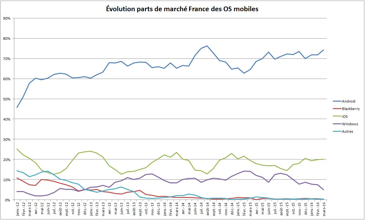 Évolution parts de marché OS mobiles en France depuis Janvier 2012 146402351765577