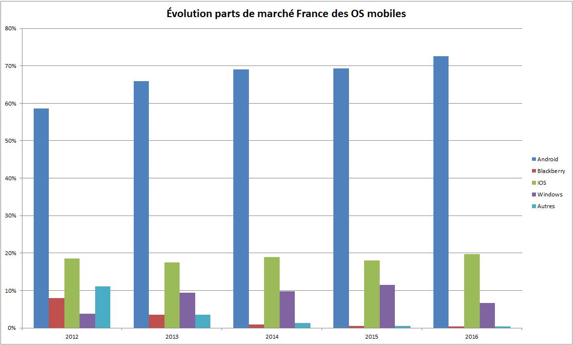 Évolution parts de marché OS mobiles en France depuis Janvier 2012 146402351766161