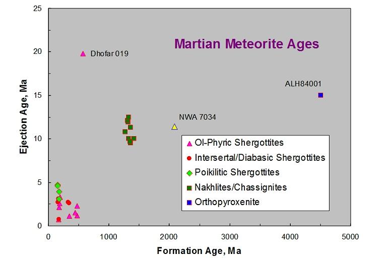 Mars, l'Eldorado des  OVNIs? - Page 6 Img20-mm-ages-13