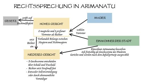 Rechtssprechung Arimanatus