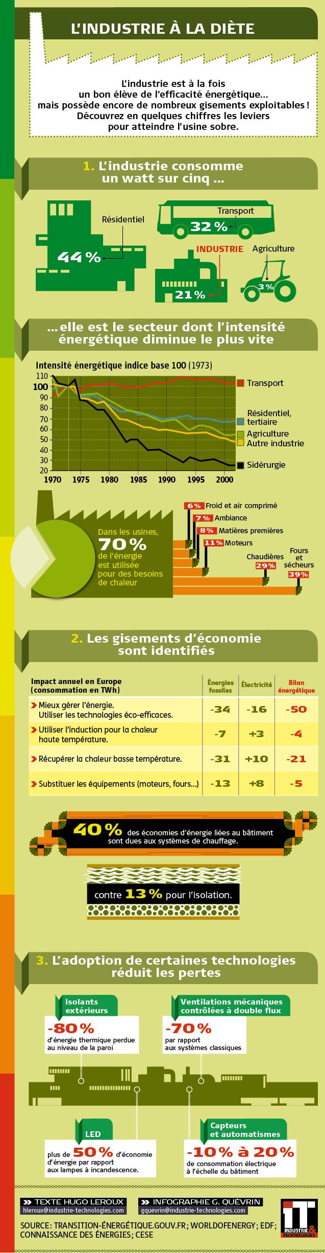 l'industrie soigne son efficacité énergétique 000008440
