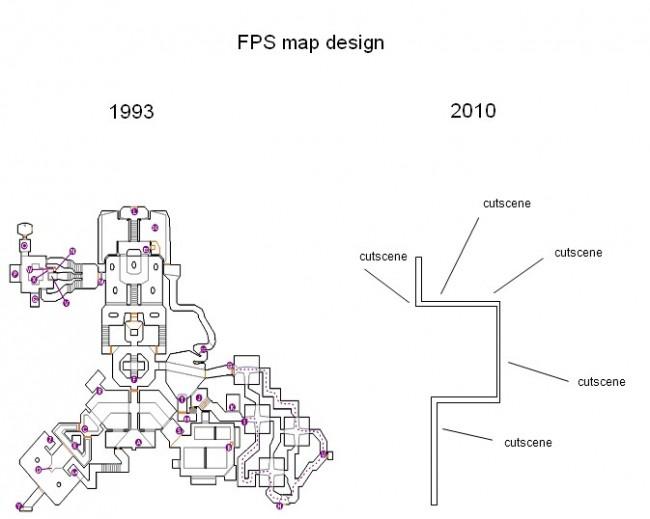 Hablemos de Level Design Fpsdesign