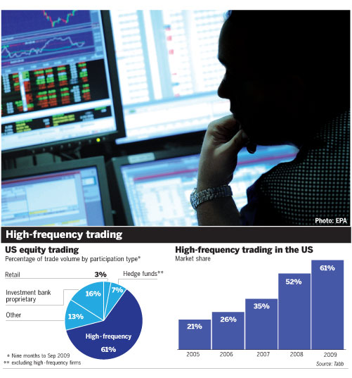 Le trading haute fréquence (Hight-Trading-Frequency) High-frequency-trading