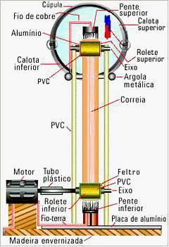 Posso produzir uma saída de alta voltagem usando um cíclotron pequeno de Lawrence? Gerador-van-der-graaf