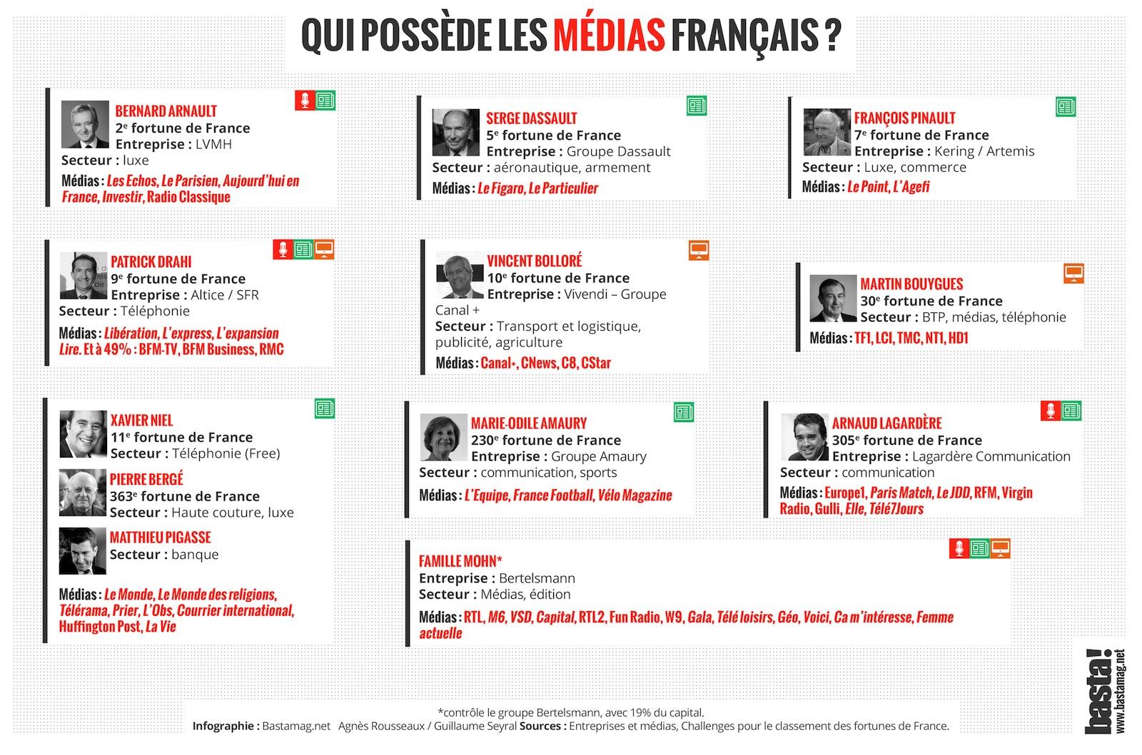 Défiance envers les médias : pourquoi un tel discrédit ? Qui_possede_les_medias_francais