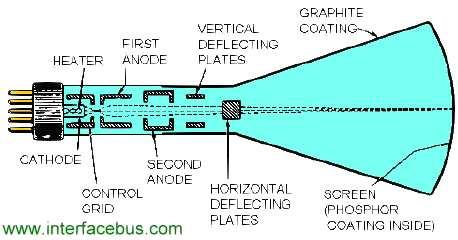 Qual a diferença entre campo elétrico e campo magnético? CRT-display