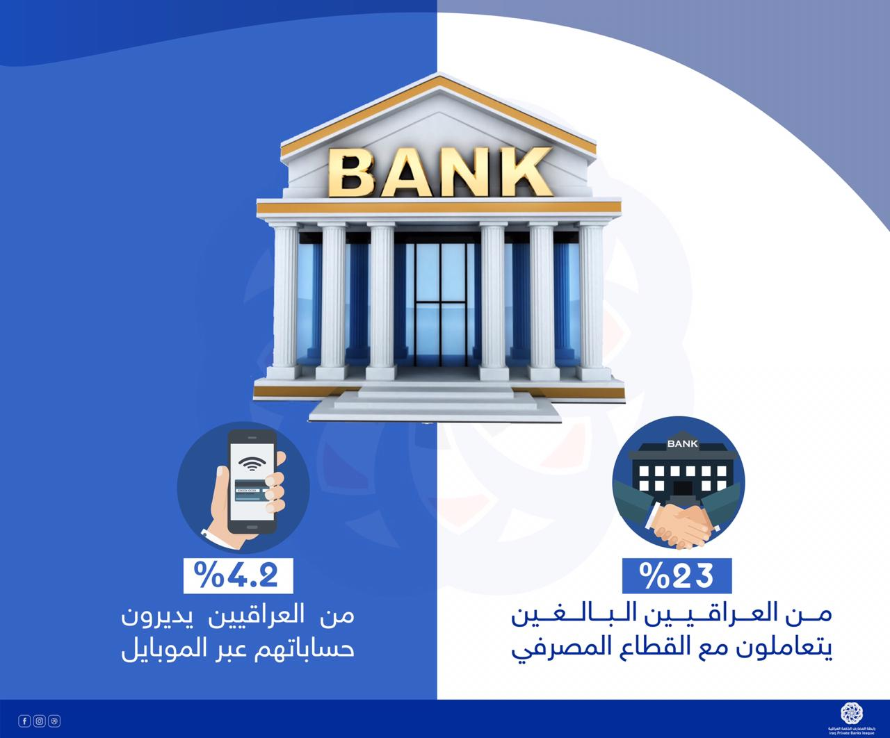 Association of Iraqi Private Banks: 23% of Iraqi adults deal with the banking sector 693