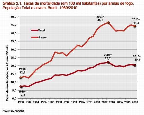 Sobre armas y matanzas civiles en el mundo. EEUU de nuevo a la cabeza. 102470-20130306