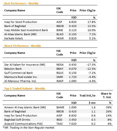 Iraq Stock Market Report ScreenHunter-6138