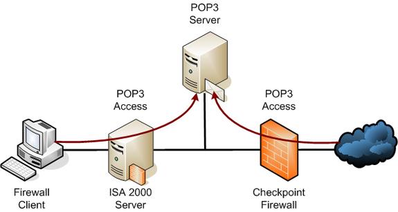 البريد الاكتروني و كيفية وصوله POP3Access1116255843783