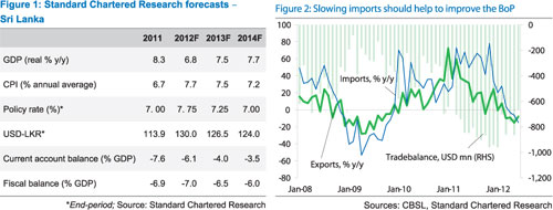 Economy to grow 6.8% in 2012, budget deficit off target – SCB research 623454060table