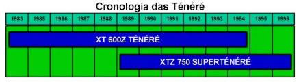 XT  660z  Ténéré- Yamaha Moto-Historia_04