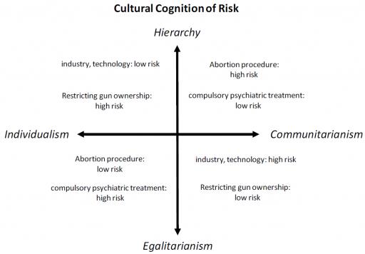 Trahir sa raison plutôt que son groupe d'appartenance Cultural_cognition_of_risk1-512x356