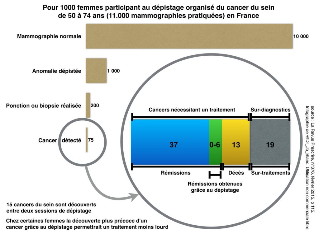 [Nucléaire] - incidents & accidents - Page 36 Infographie-depistage-k-sein-fevrier-2015-1024x768