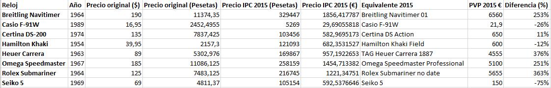 Los precios del Casio F-91W Los_relojes_y_los_precios_tabla