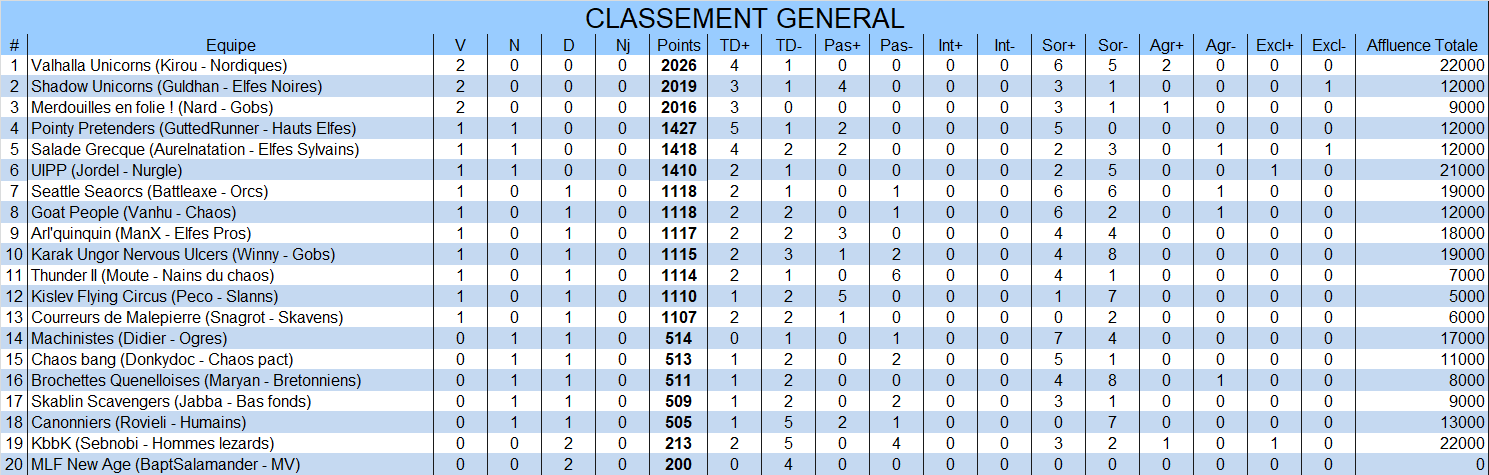 Classement général General2