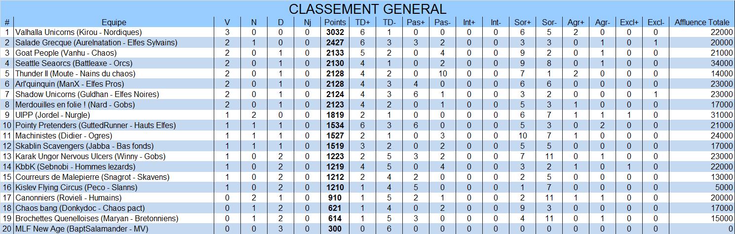 Classement général General3