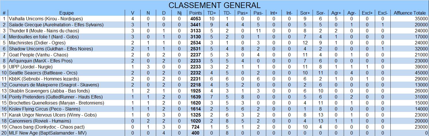 Classement général General4
