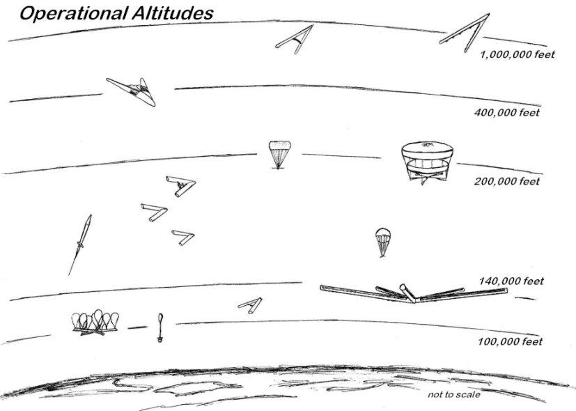 JPAerospace - Airship To Orbit Altchart
