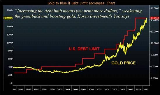 Prix de l'Or et Dette USA : La preuve par la dévaluation Clip_image00214