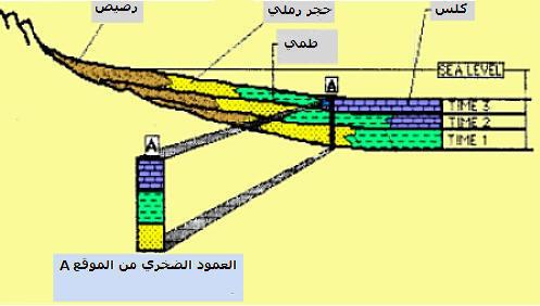 استرداد التاريخ الجيولوجي لمنطقة رسوبية    Geo-ex22