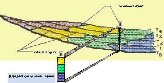 استرداد التاريخ الجيولوجي لمنطقة رسوبية    Geo-ex24