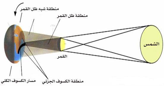 الكسوف والخسوف I-032