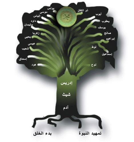 1- آدم عليه السلام Tree