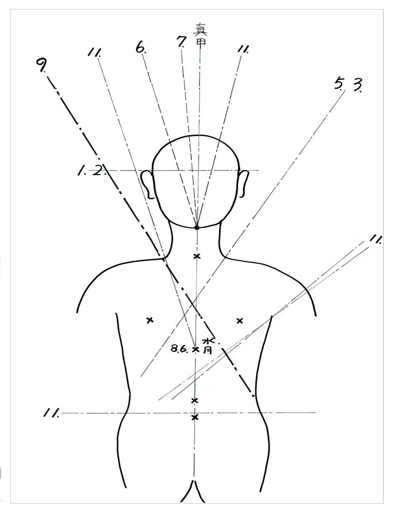 Iaido : le voie de l'unité de l'être. Diagram