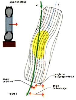 [INFOS Techniques] Usure anormale des pneus AR Derive3b