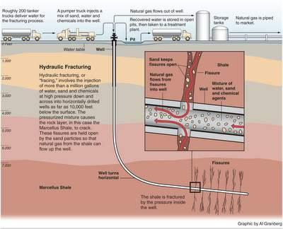 Energía: Fractura hidráulica para extraer gas, petróleo. Marcellus_hydraulic_graphic_090514