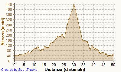 50 km di Romagna - 25 aprile 2015 - Pagina 2 50km-altimetria-1