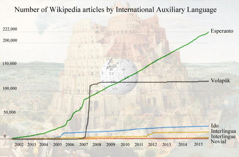 Graphique : nombre d'articles wikipedia par langue auxiliaire Nb-articles-wikipedia-auxlang-full