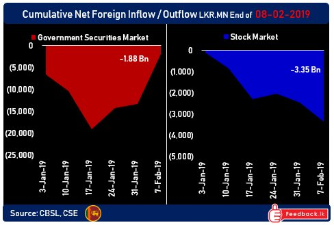 Thread for News on CSE and SL Economy  - Page 8 Bond-inflow-feb