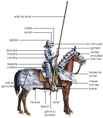 La Chevalerie Médiévale 1001134-Armures_dun_homme_darmes_et_sa_monture